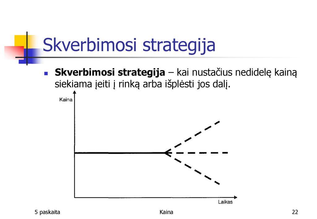 kainų strategijos variantai)