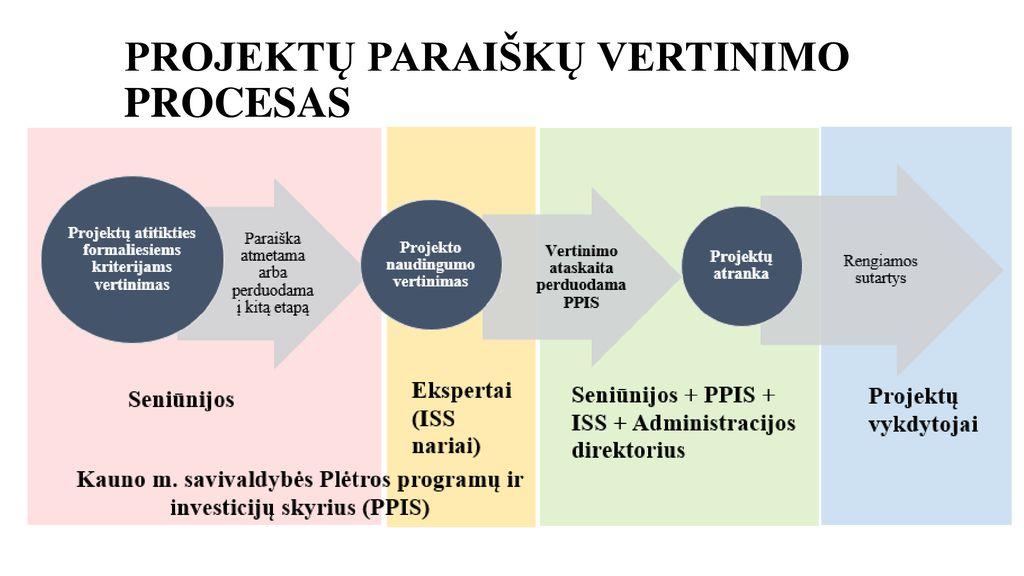 Investicijų procesas